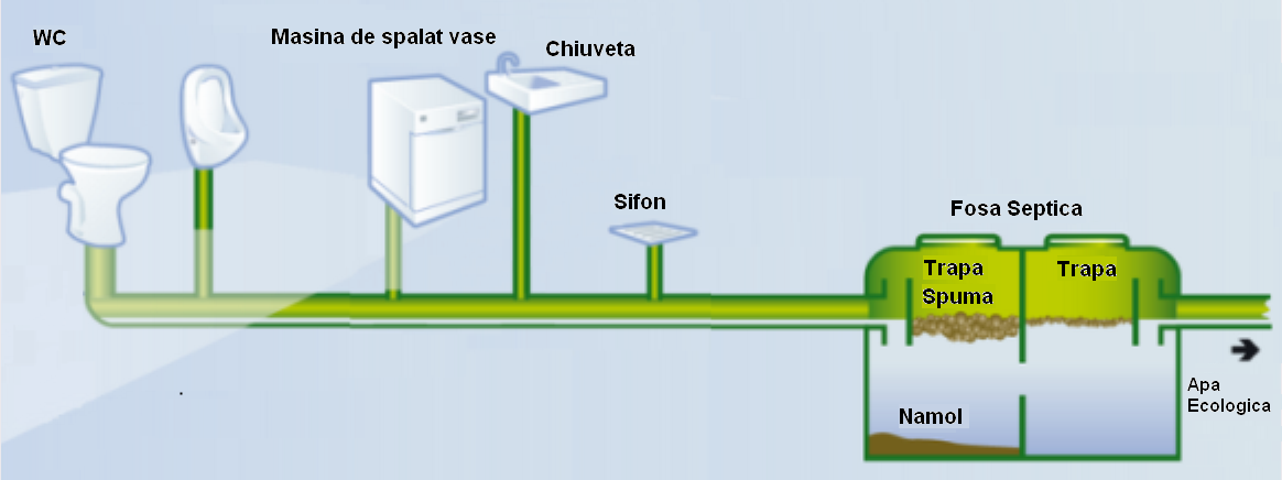 bioactivatori